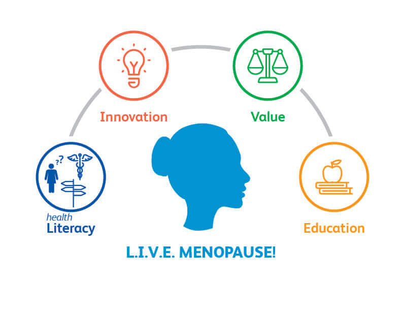 https://www.pfizer.com/health-wellness/diseases-conditions/menopause/live-menopause