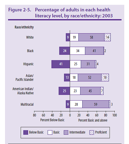 Percentage of adults in each health literacy level, by race/ethnicity:2003