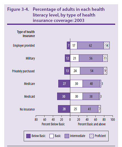 Percentage of adults in each health literacy level, by type of health insurance coverage:2003