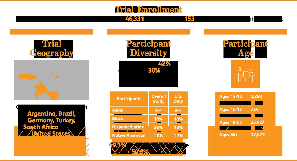 Trial Enrollment graphic