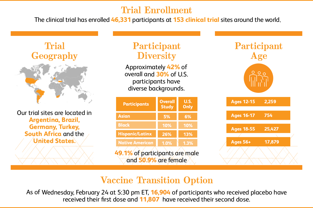 Trial Enrollment graphic