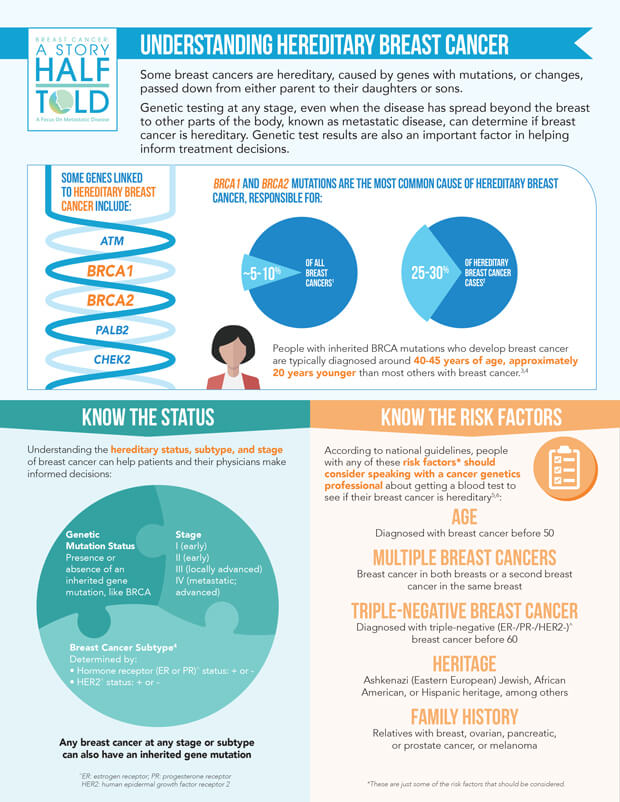 Story_Half_Told_Hereditary_Breast_Cancer_Infographic