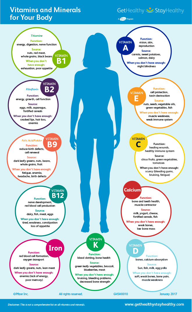 Vitamins and Minerals For Your Body Image