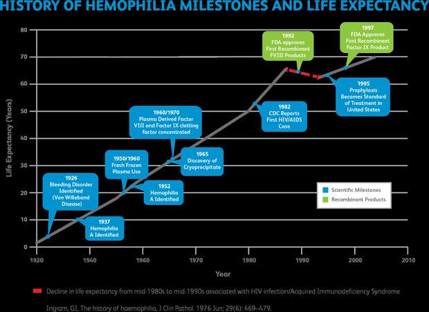 vom_hemophilia_infographic1_620px.png