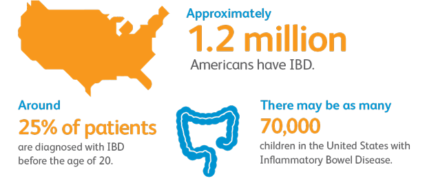 vom_inflammatory_bowel_infographic1_620px.png