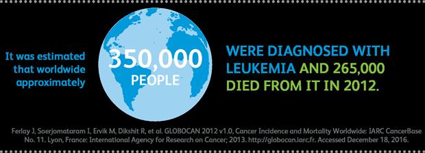 vom_leukemia_infographic1_620px.png