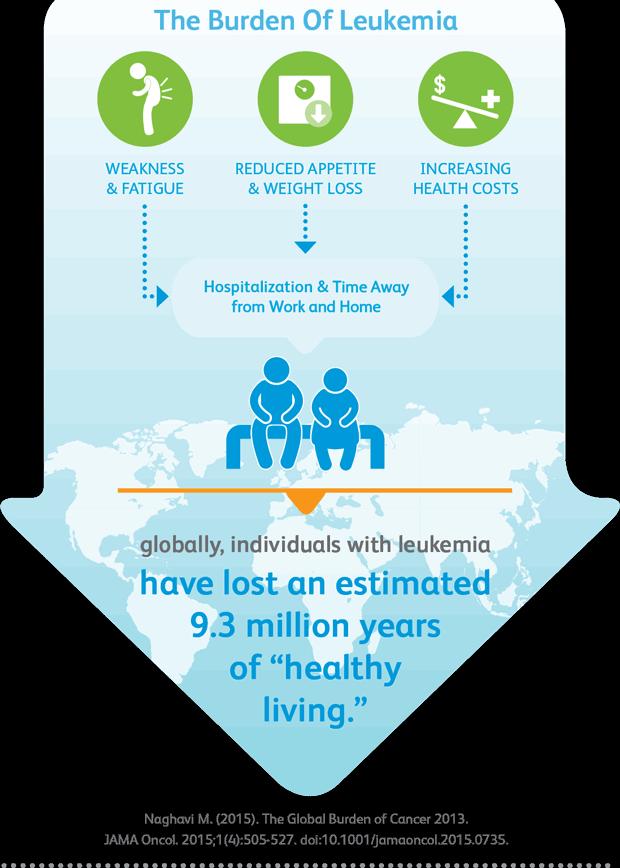 vom_leukemia_infographic2_620px.png