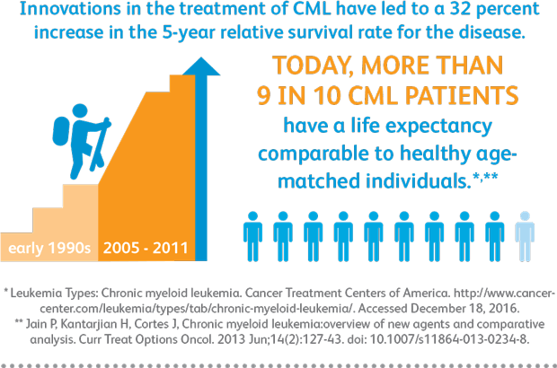 vom_leukemia_infographic3_620px.png