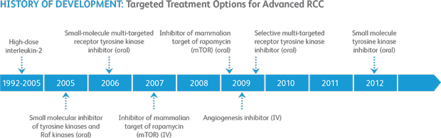 vom_targeted_therapies_rcc_infographic1_620.png