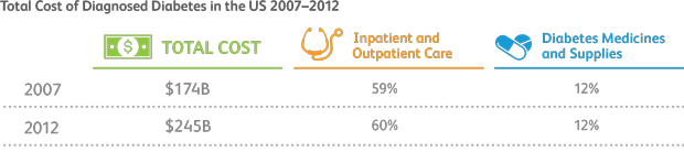 vom_type2_diabetes_infographic2_620px.png